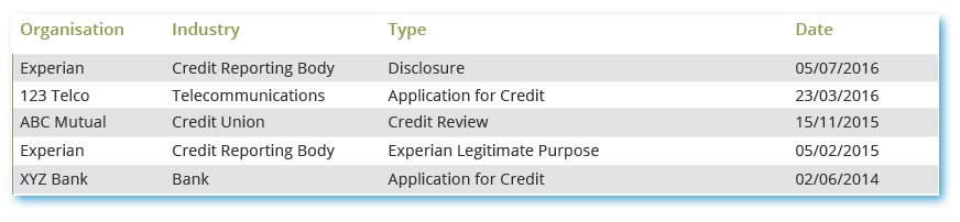 How to read your credit report experian xyz bank viewed joes experian credit file after he made an application for credit in june 2014 abc mutual viewed it in november 2014 because they were altavistaventures Choice Image